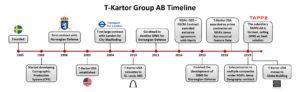 T-Kartor Group AB Timeline